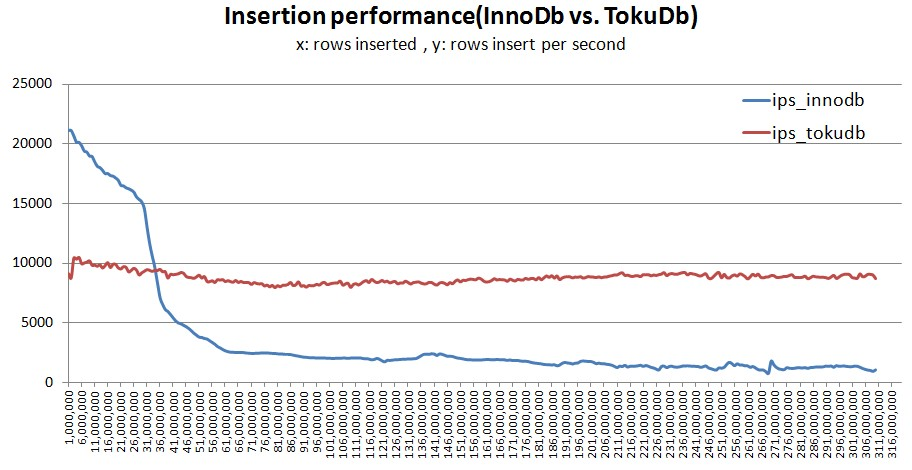 iibench_innodb_vs_tokudb